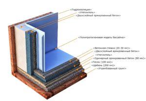 Этапы изготовления бетонной чаши 2