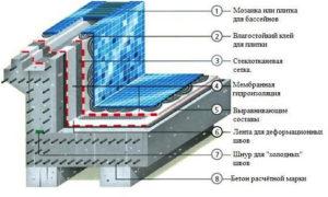 Чем покрыть бетонную чашу бассейна